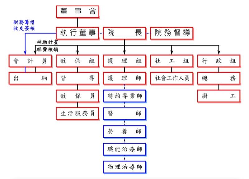 龍崎教養院組織架構圖